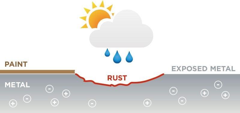 rustprotection